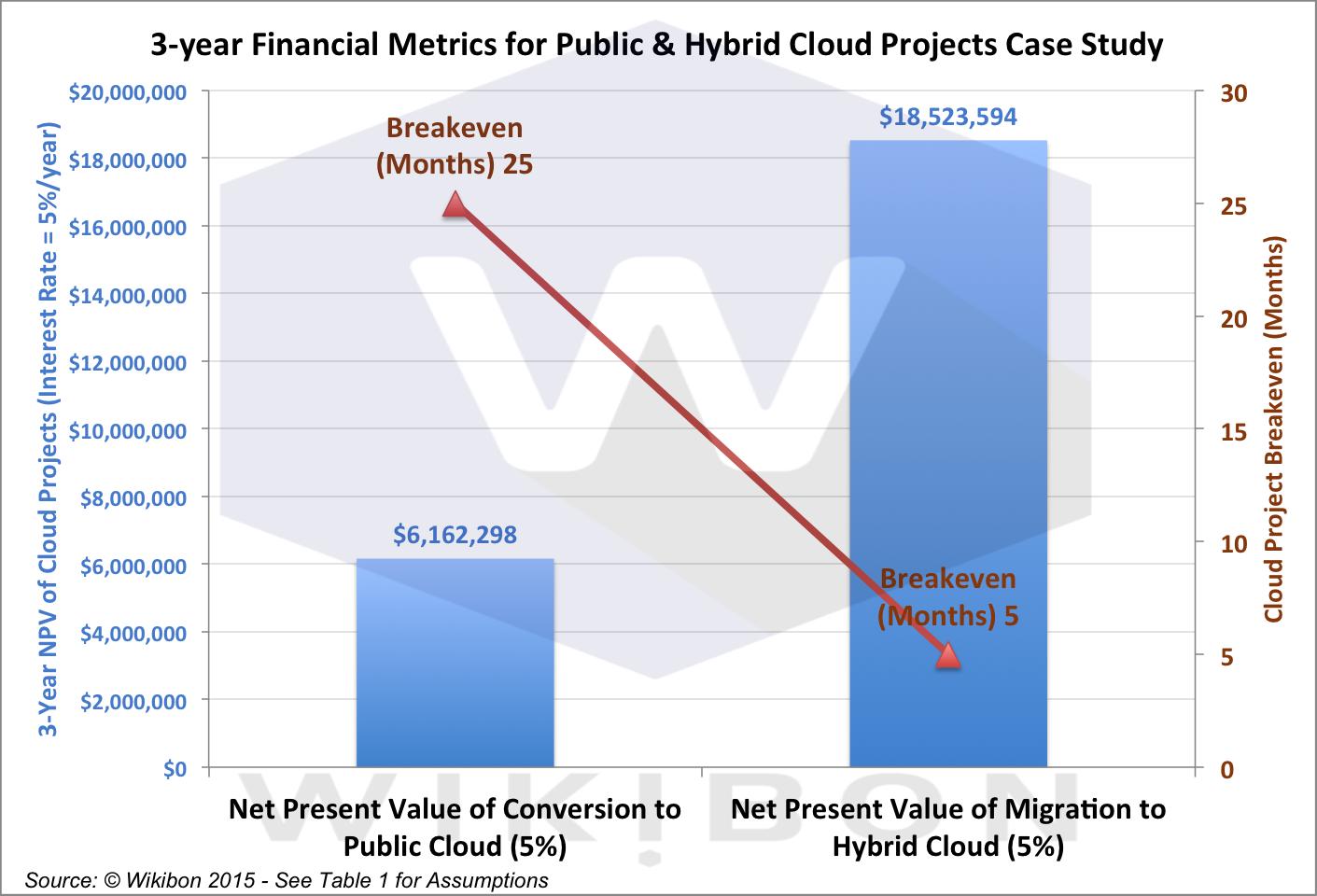 Strategic Comparison of Public Cloud versus Hybrid Cloud