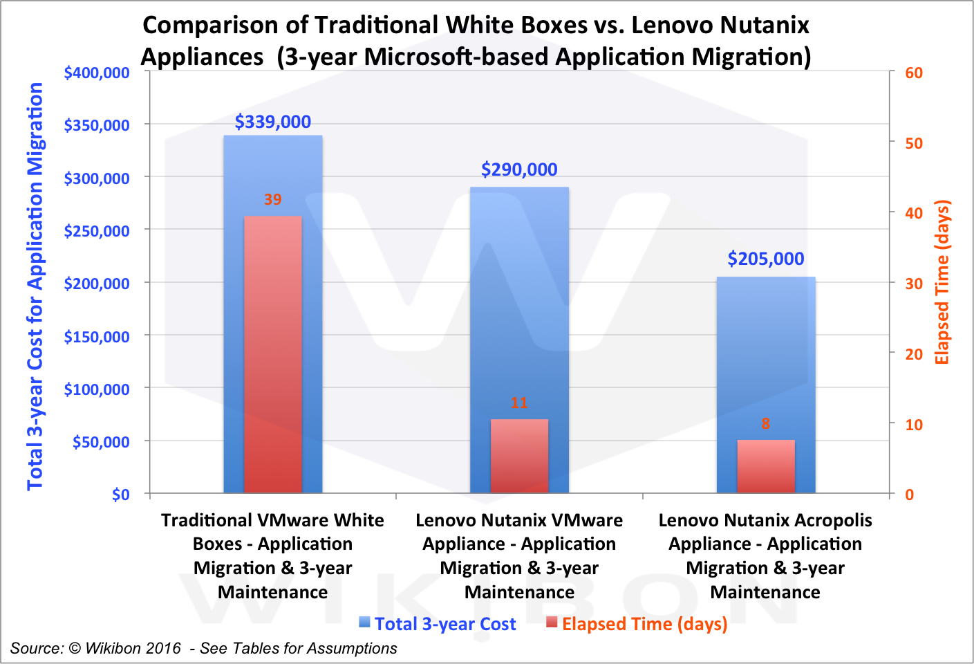 Figure 2 - Executive Summary of 3-year cost of Traditional VMware White Box, Lenovo/Nutanix with VMware and Lenovo/Nutanix with Acropolis Source: © Wikibon 2016See Table 3 in Footnotes for detailed assumptions