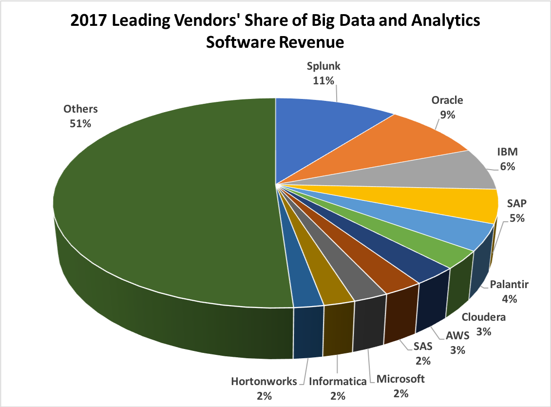 Wikibon's 2018 Big Data and Analytics Market Share Report