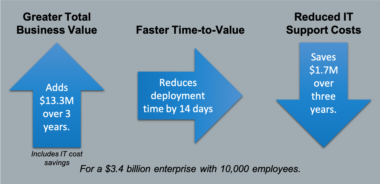 Hyperconverged Technology Business Value - Wikibon Research