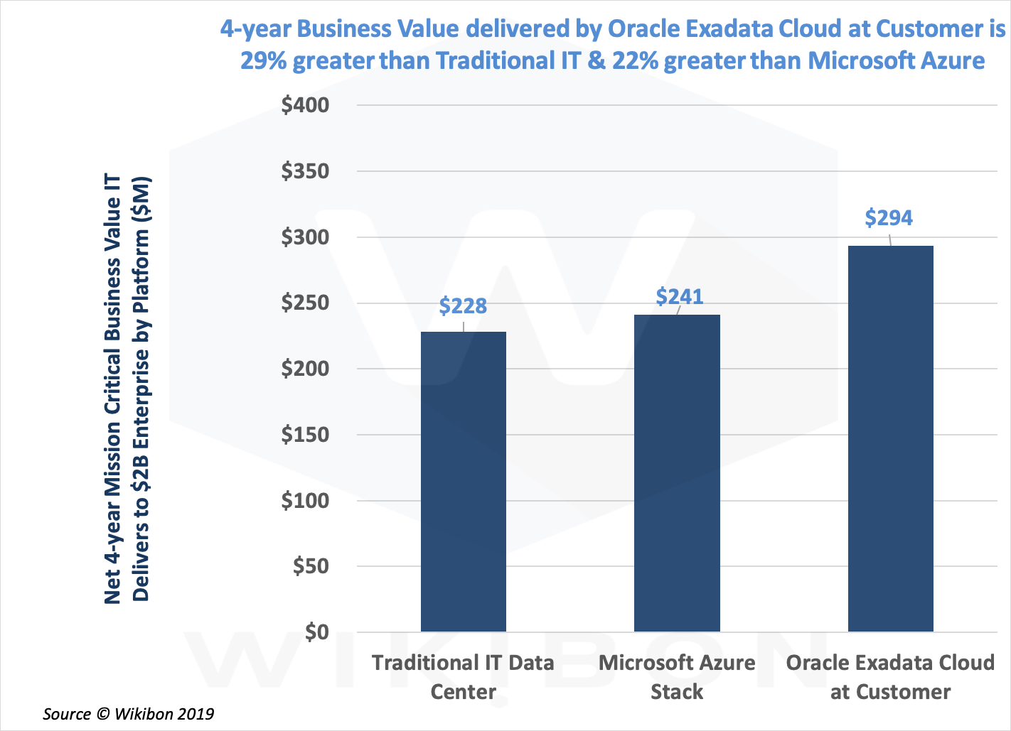Financial Comparison of On-premises Cloud-first Options for