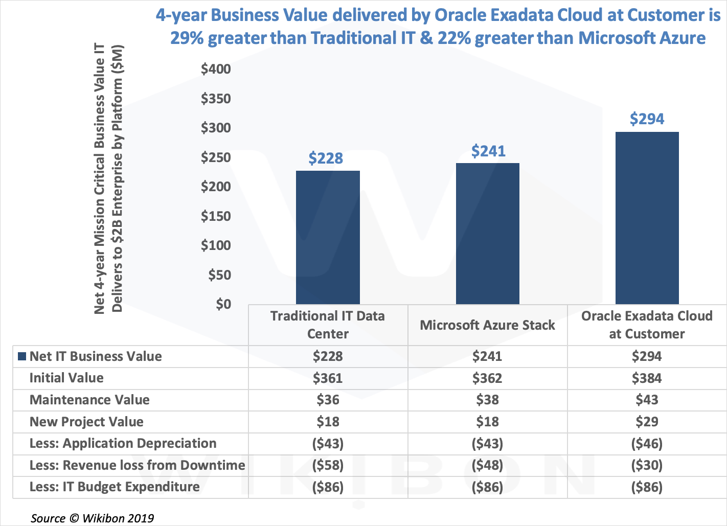 Figure 4 - Business Value from Cloud-first Architectures Detail