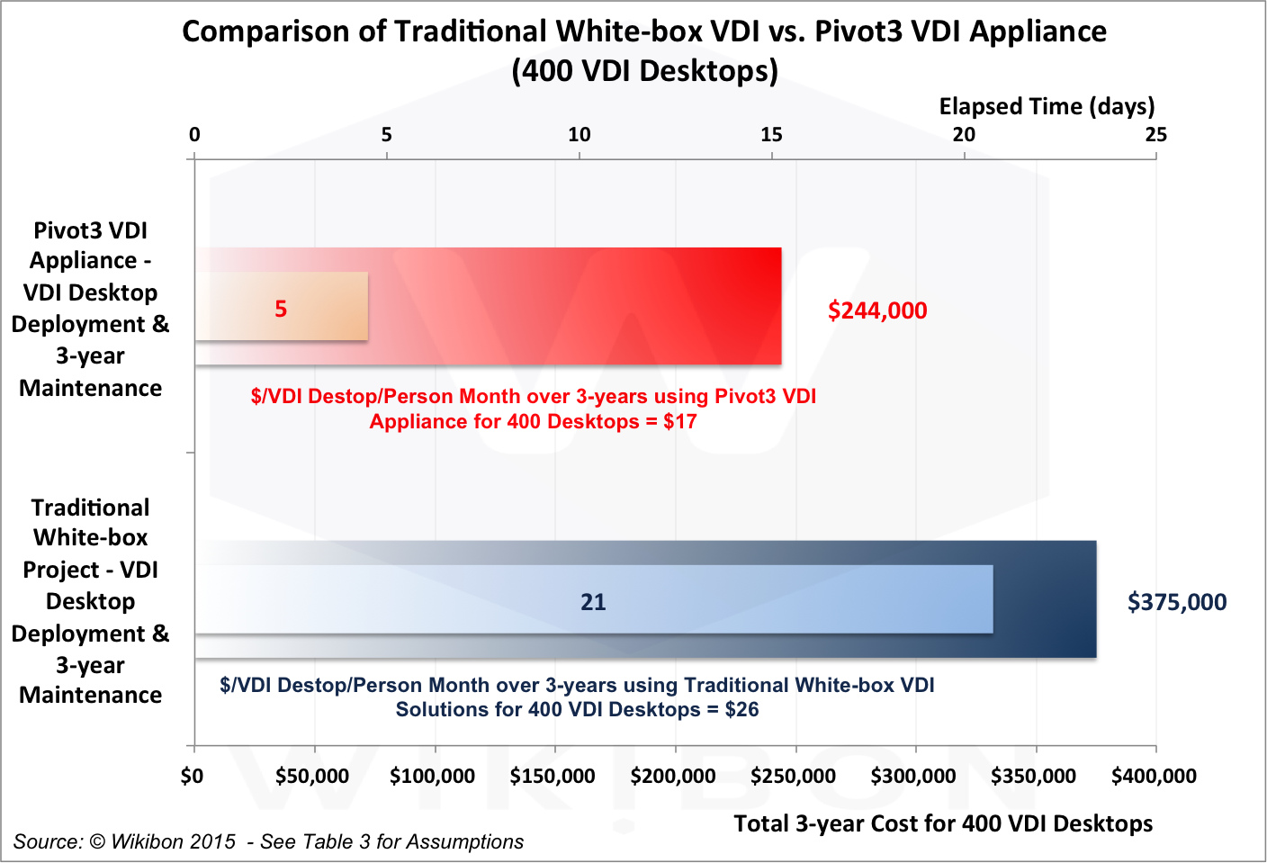 Comparison of Traditional White Box VDI with Pivot3 VDI Appliance (400 VDI Desktops). Source: © Wikibon 2015, based on the assumptions and calculations in Table 3 in the Footnotes, itself derived from Tables 5 & 6 in the Footnotes below.