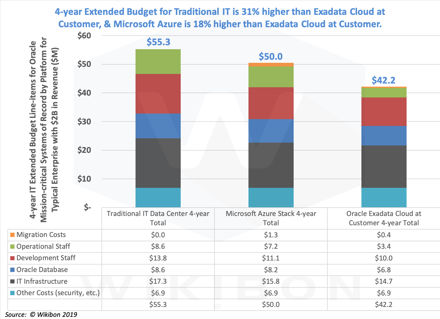 Figure 2 - Extended TCO Budget Savings from Cloud-first Architectures