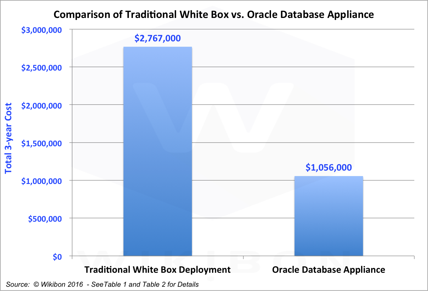 Oracle Database Appliance evolves as an Enterprise Private
