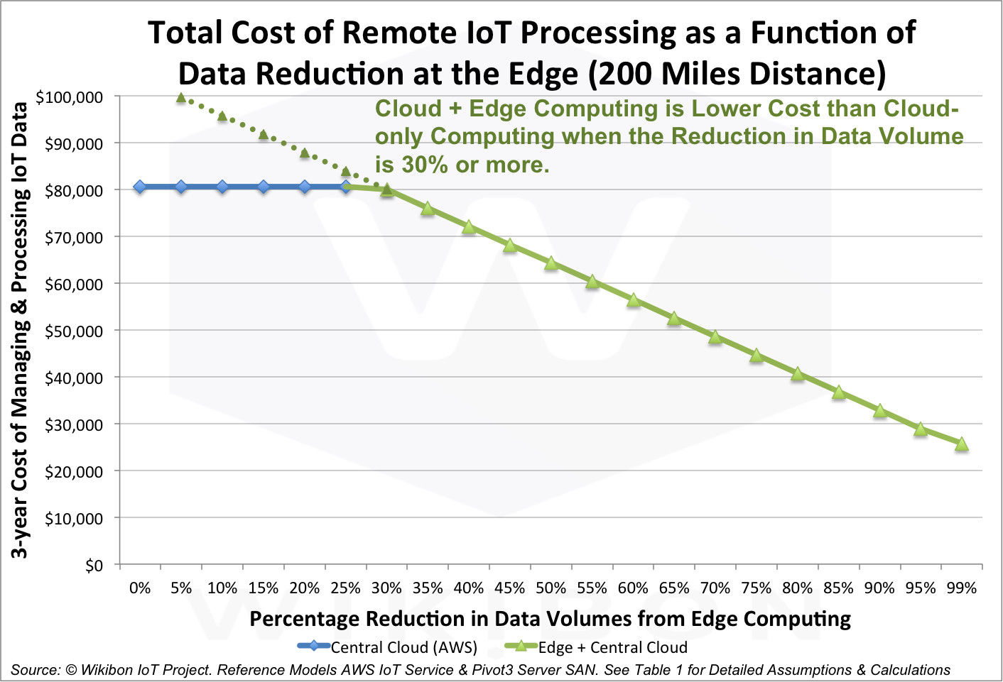 The Vital Role of Edge Computing in the Internet of Things