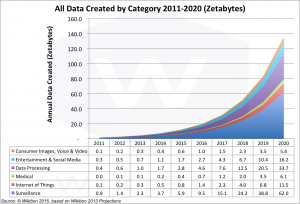 Figure 3: Data Created by Category 2011-2020 Source: © Wikibon IoT Project, 2015