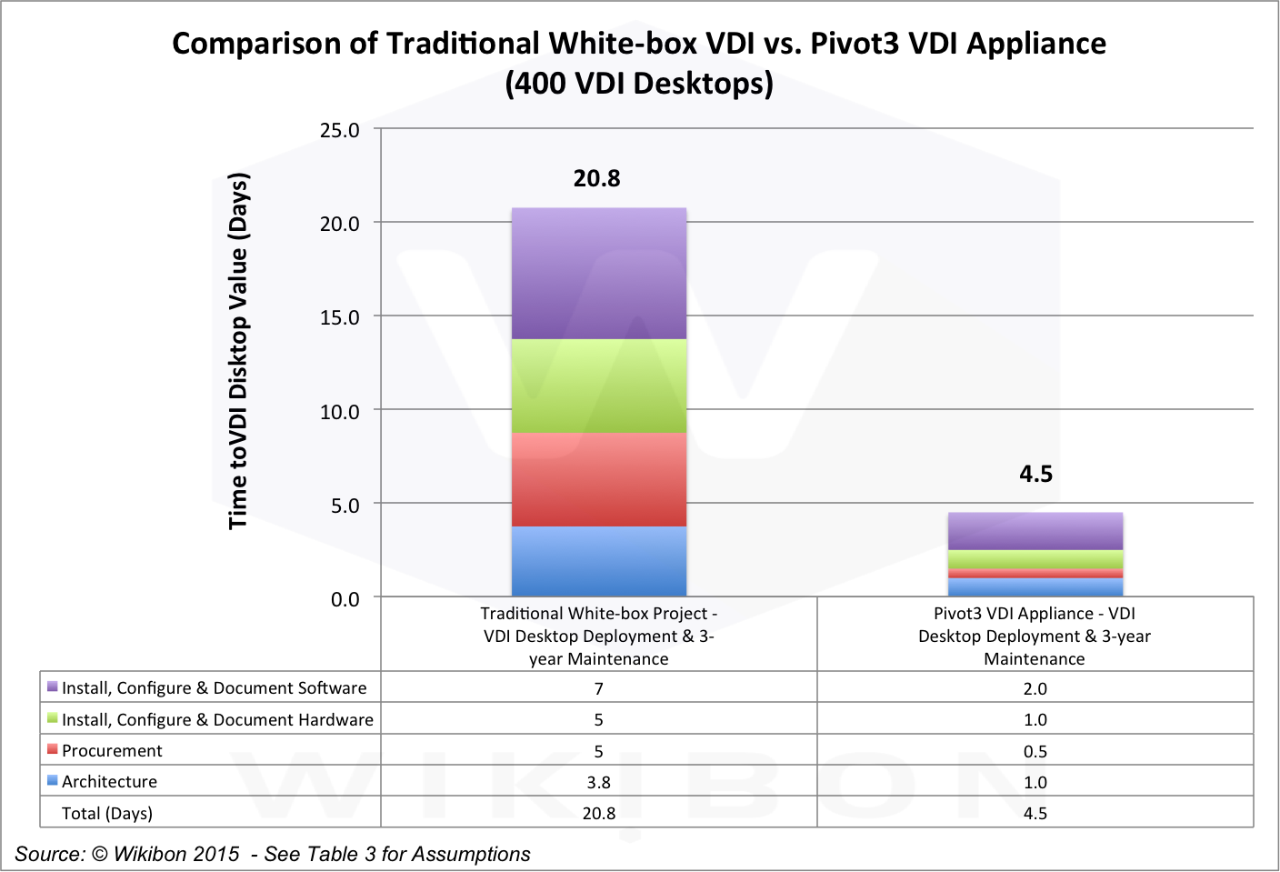 Breakout of Time-to-Value Comparison of Traditional White Box VDI with Pivot3 VDI Appliance (400 VDI Desktops). Source: © Wikibon 2015, based on the assumptions and calculations in Table 3 in the Footnotes, itself derived from Tables 5 & 6 in the Footnotes below.