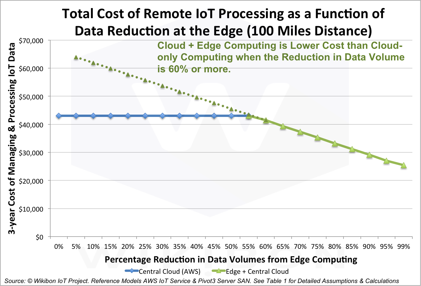Figure 3: Total Cost of Remote IoT Processing a a Function of Data Reduction at the Edge Source: © Wikibon IoT Project. Reference Models AWS IoT Service & Pivot3 Server SAN. One assumption is a distance of 100 miles between the Edge computing and the Datacenter. See Table 1 for additional Detailed Assumptions & Calculations.