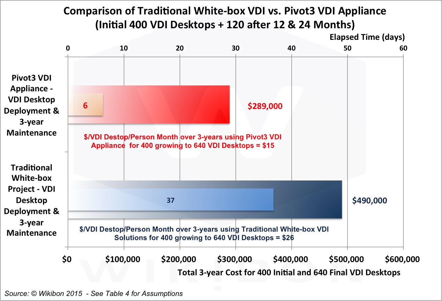 Comparison of Traditional White Box VDI with Pivot3 VDI Appliance (640 VDI Desktops). Source: © Wikibon 2015, based on the assumptions and calculations in Table 3 in the Footnotes, itself derived from Tables 5 & 6 in the Footnotes below.