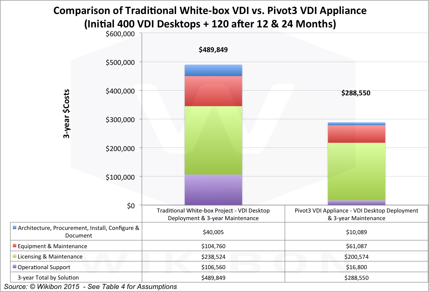 Figure 5: Breakout of Cost Comparison of Traditional White Box VDI with Pivot3 VDI Appliance (640 VDI Desktops)Source: © Wikibon 2015, based on the assumptions and calculations in Table 4 in the Footnotes, itself derived from Tables 5 & 6 in the Footnotes below.