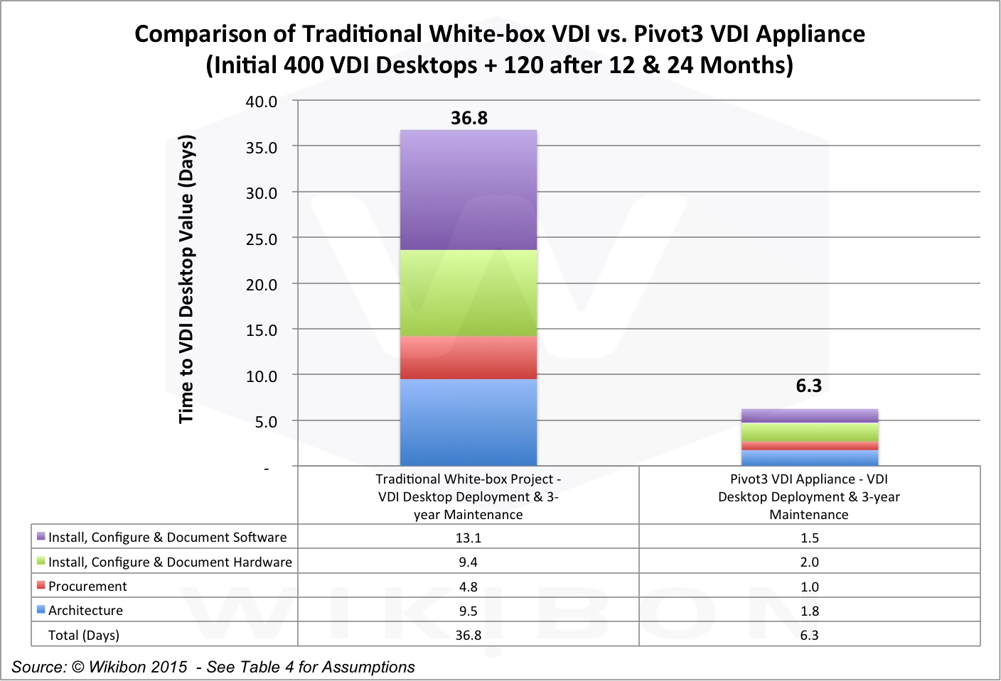 Figure 6: Breakout of Time-to-Value Comparison of Traditional White Box VDI with Pivot3 VDI Appliance (640 VDI Desktops)Source: © Wikibon 2015, based on the assumptions and calculations in Table 4 in the Footnotes, itself derived from Tables 5 & 6 in the Footnotes below
