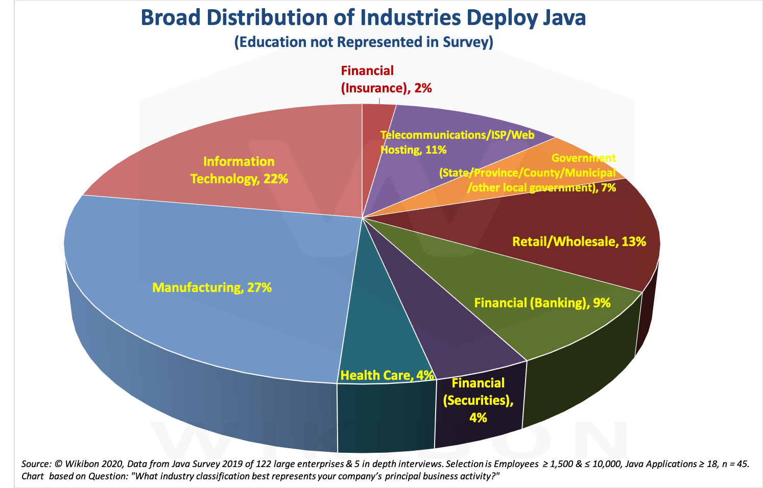 Java Distribution by Industry