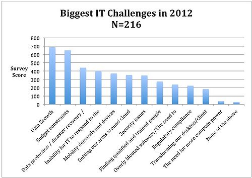 Figure 1: 2012 IT Challenges: Data Growth and Budget Issues Dominate