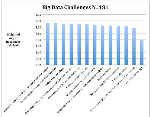 """Figure 3: Big Data Challenges: """"All of the Above"""""""