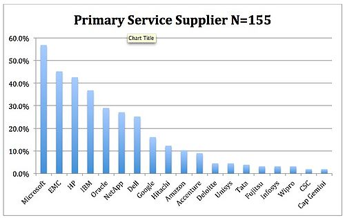 Figure 4: Who are your Primary Service Suppliers?