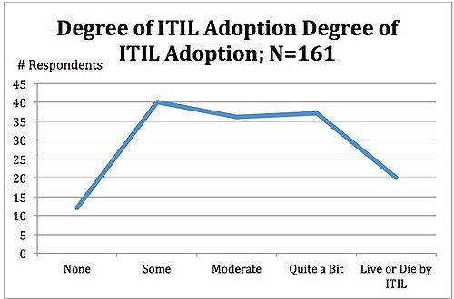 Figure 6: ITIL has Moderate Adoption Among Respondents