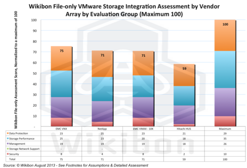 Figure 11 – Wikibon File-only VMware Storage Integration Assessment by Vendor Array (Maximum 100). Source: Wikibon October 2013 Update
