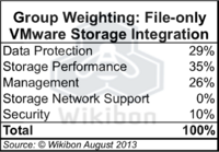 Table 4 – Wikibon File-only VMware Storage Integration Weighting Table. Source: Wikibon 2013