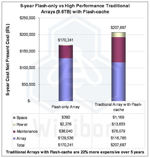 Figure 2 – Life-time Cost Comparisons between Flash-only Arrays and Traditional Performance Arrays with Flash-cache. Source: Wikibon 2011. See Table 2 in the footnotes for detailed sources, assumptions and calculations
