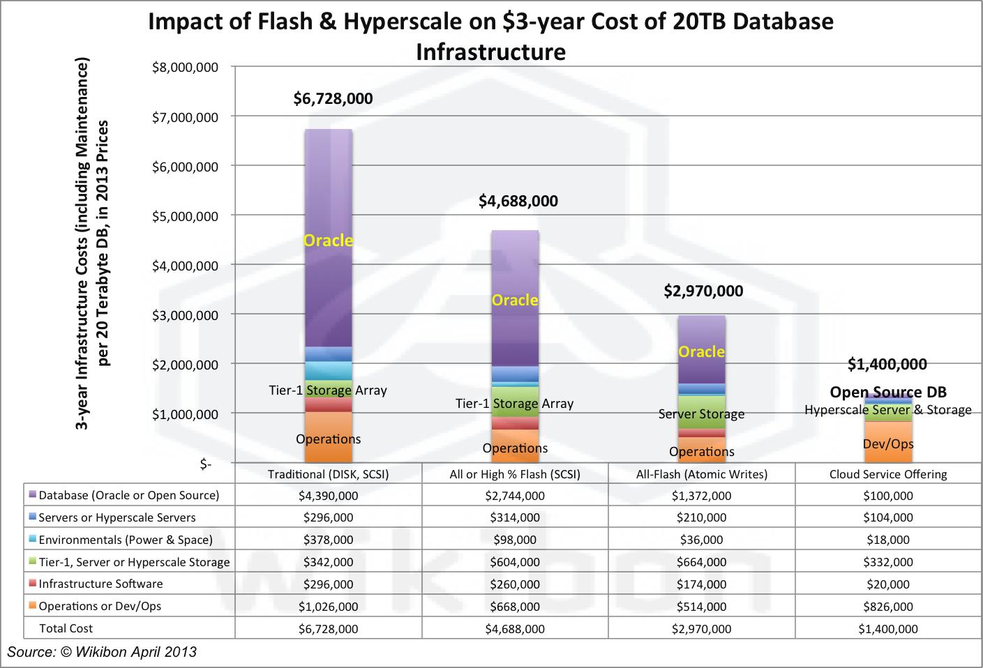 FlashHyperscaleImpact20TBDBInfrastructure4