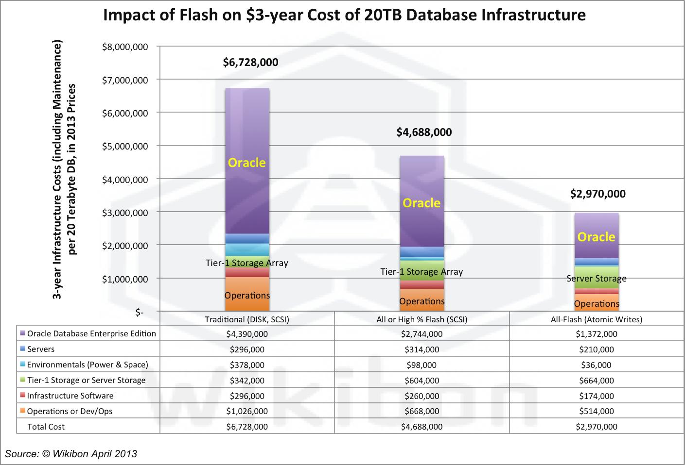 FlashHyperscaleImpact20TBDBInfrastructureC31