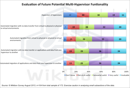 Figure 13 – Evaluation of Future Potential Multi-Hypervisor Funtionality. Source: Wikibon 2013