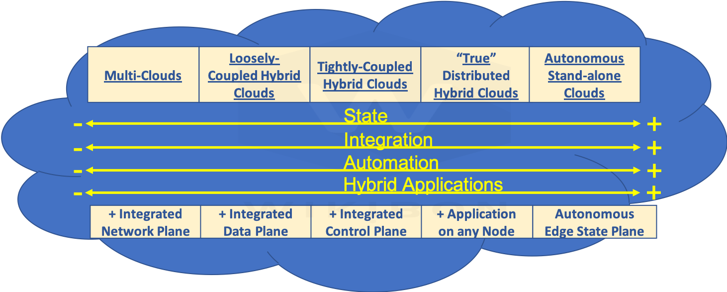 Google Hybrid Cloud Challenges - Wikibon Research