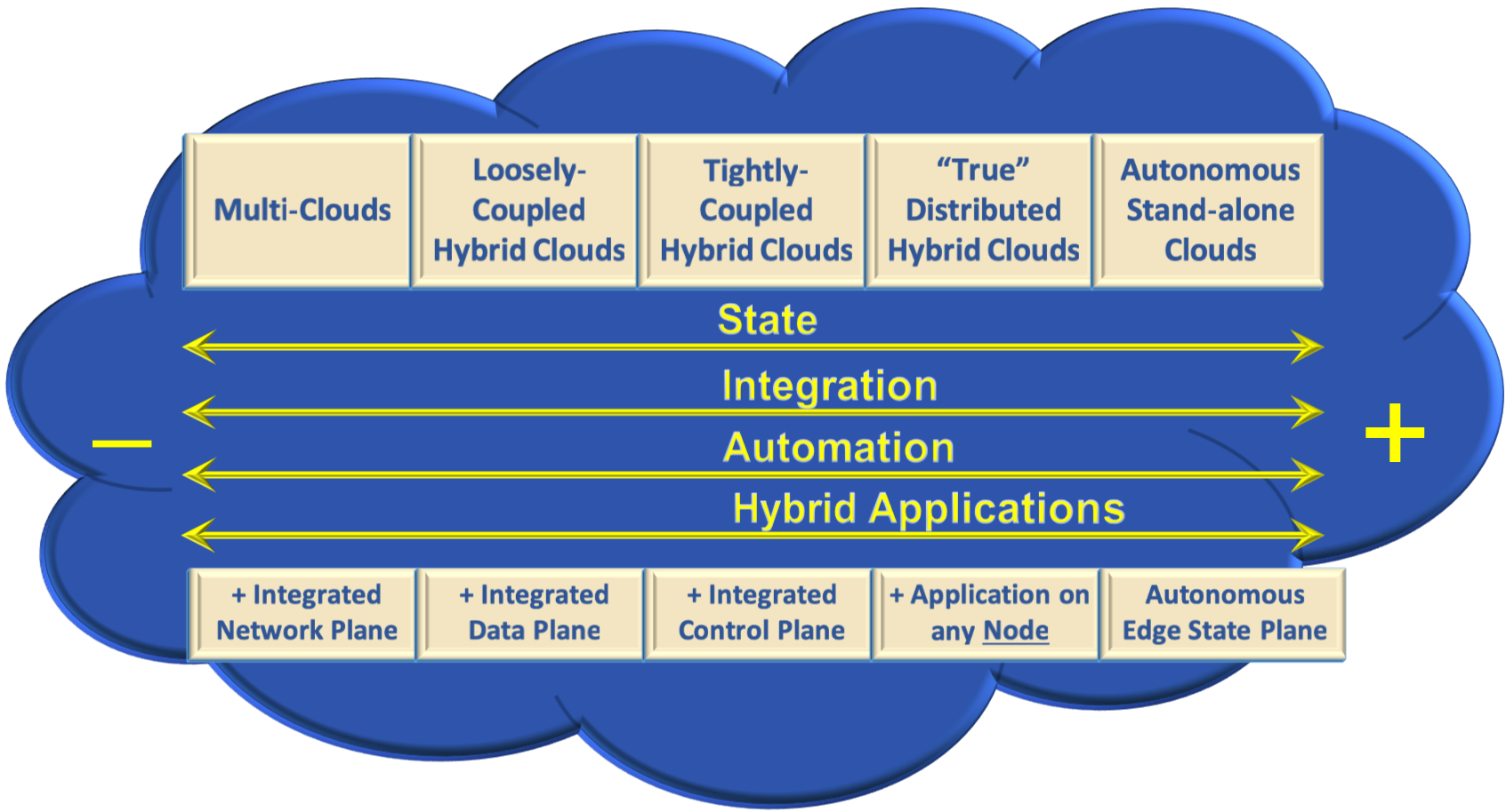 Hybrid Cloud Taxonomy