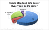 Figure 7: Hybrid Cloud Hypervisor Preference.  Source: Wikibon 2013