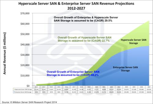 Figure 7 – Hyperscale Server SAN & Enterprise Server SAN Revenue Projections 2012-2027 ($million)  Source: Wikibon Server SAN Research Project, 2014