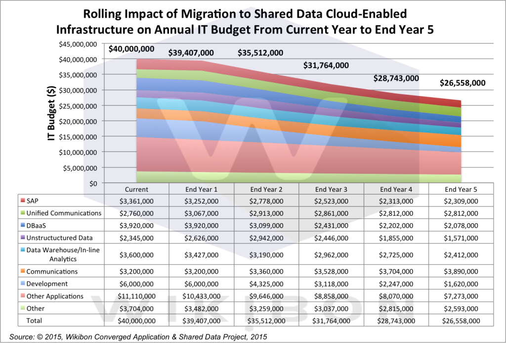 Figure 3: olling Impact of Migration to Shared Data Cloud-Enabled Infrastructure on Annual IT Budget From Current Year to End Year 5 Source: © 2015, Wikibon Converged Application & Shared Data Project, 2015