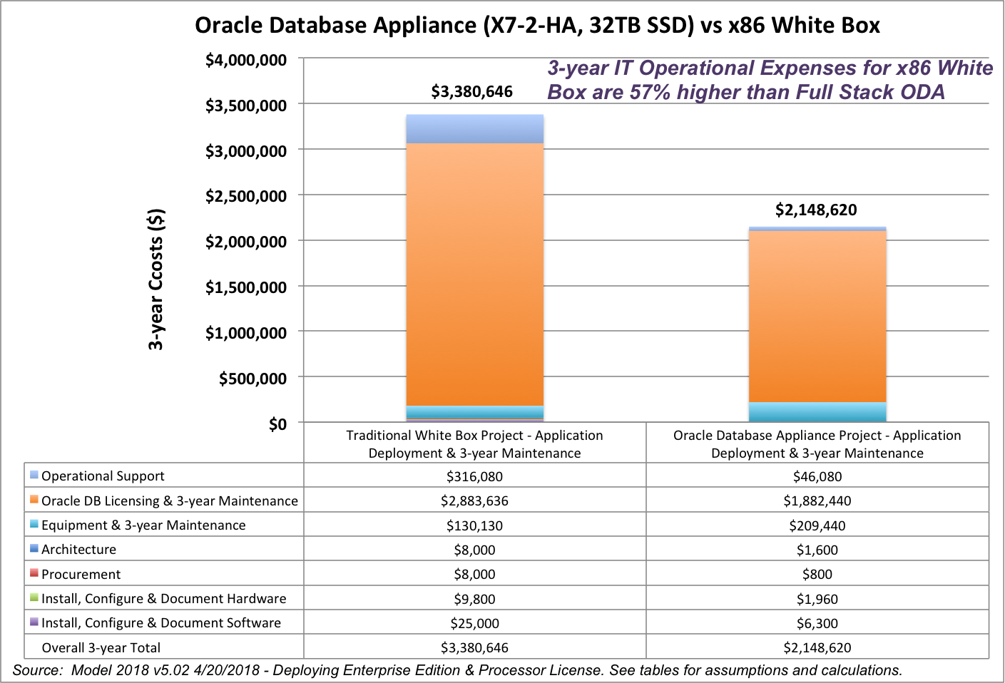 Evaluating Hyperconverged Full Stack Solutions - Wikibon Research