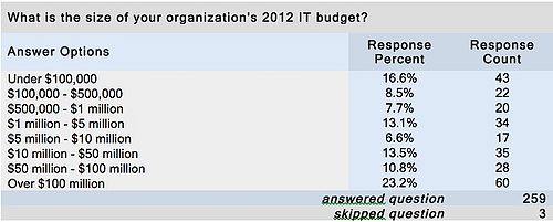 Table 2 – IT Budget: Small, Medium and Large Represented