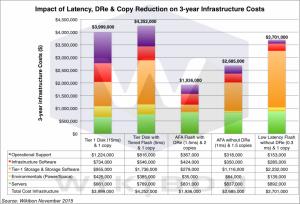 ImpactLatencyInfrastructureV2-1024x697