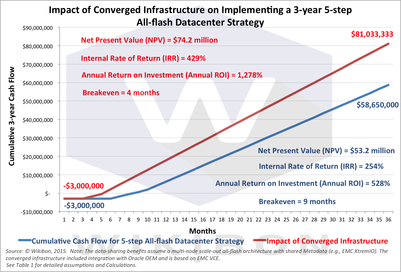Figure 2: Impact of Converged Infrastructure on Cash Flow and Financial Metrics for a 5-step All-flash Strategy ProjectSource: © Wikibon 2015