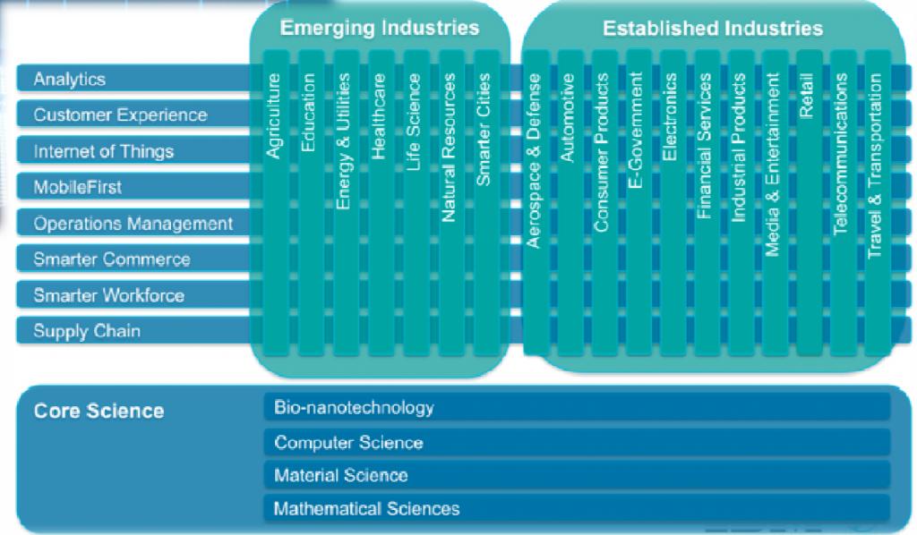 IndustrySolutionsMatrix