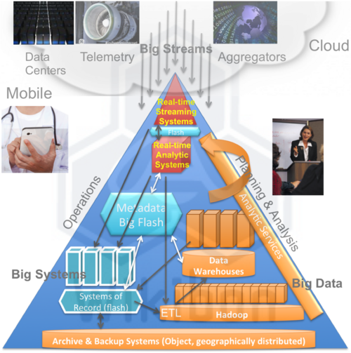 Figure 8 – Server SAN enabling Integration of Big Streams, Big Systems & Big Data for Implementation of Enterprise-wide Integrated Applications within Mega-datacenters Source: Flash and Hyperscale Changing Database and System Design Forever, Wikibon 2013