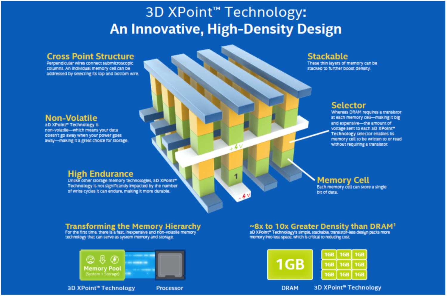 Intel and Micron take the Plunge with Non-volatile 3D XP - Wikibon