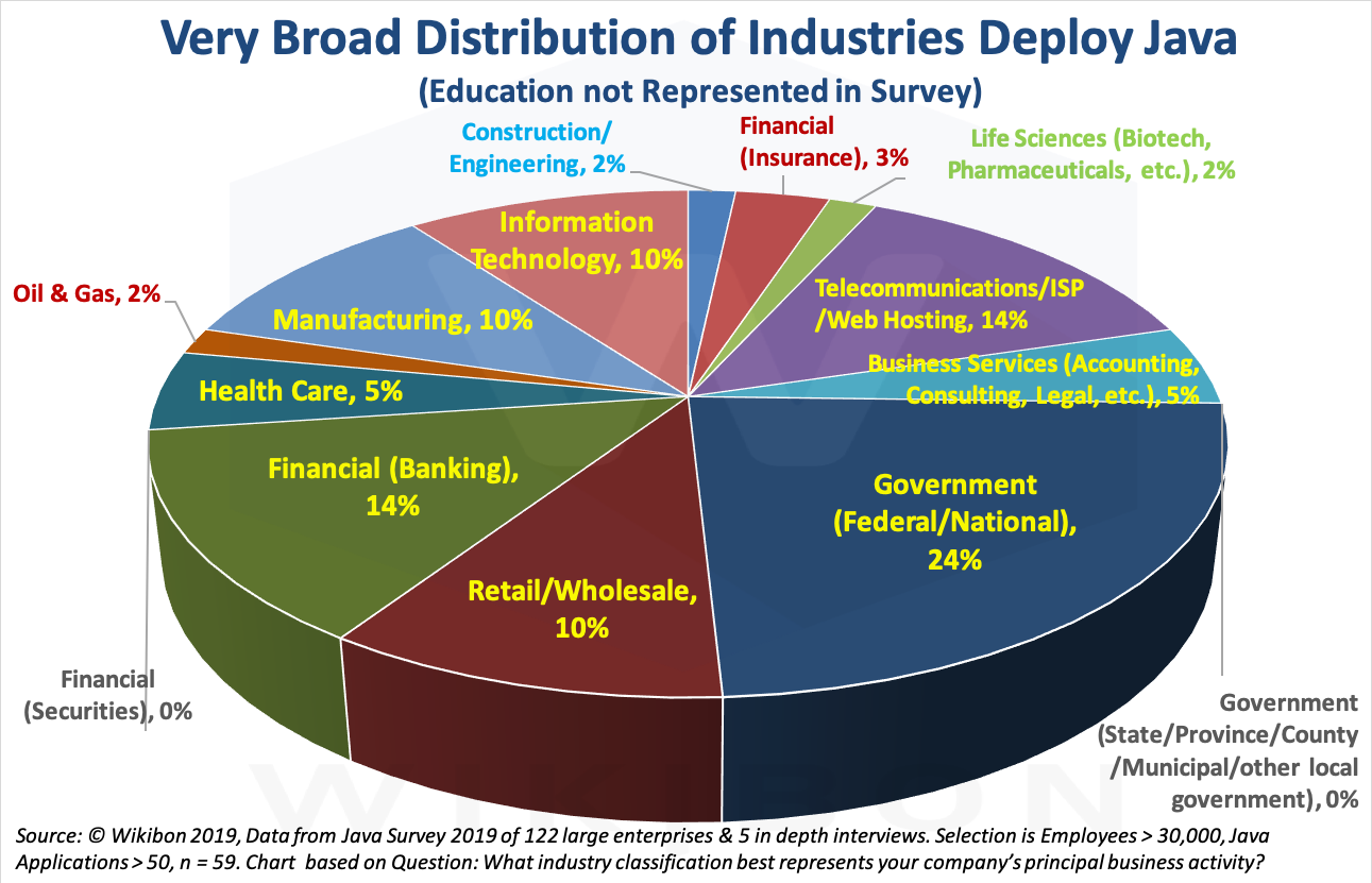 Java Deployments by Industry