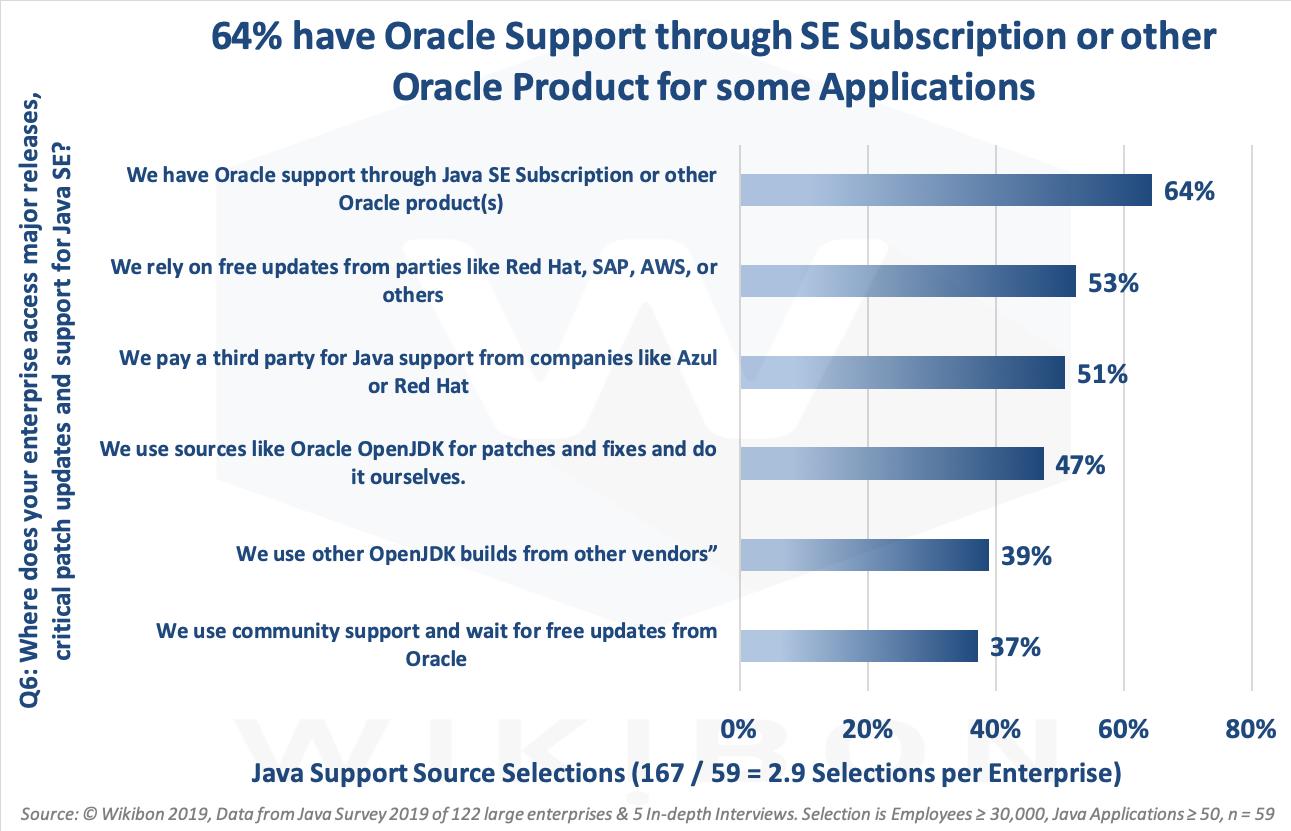Java SE Subscription Support