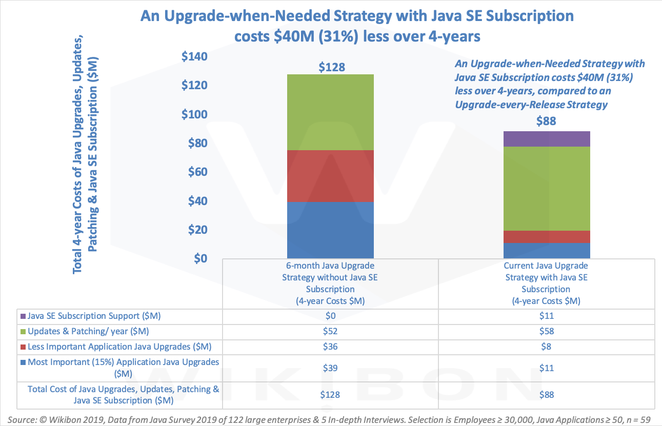 Java Upgrade Strategy Financial Comparison Detail