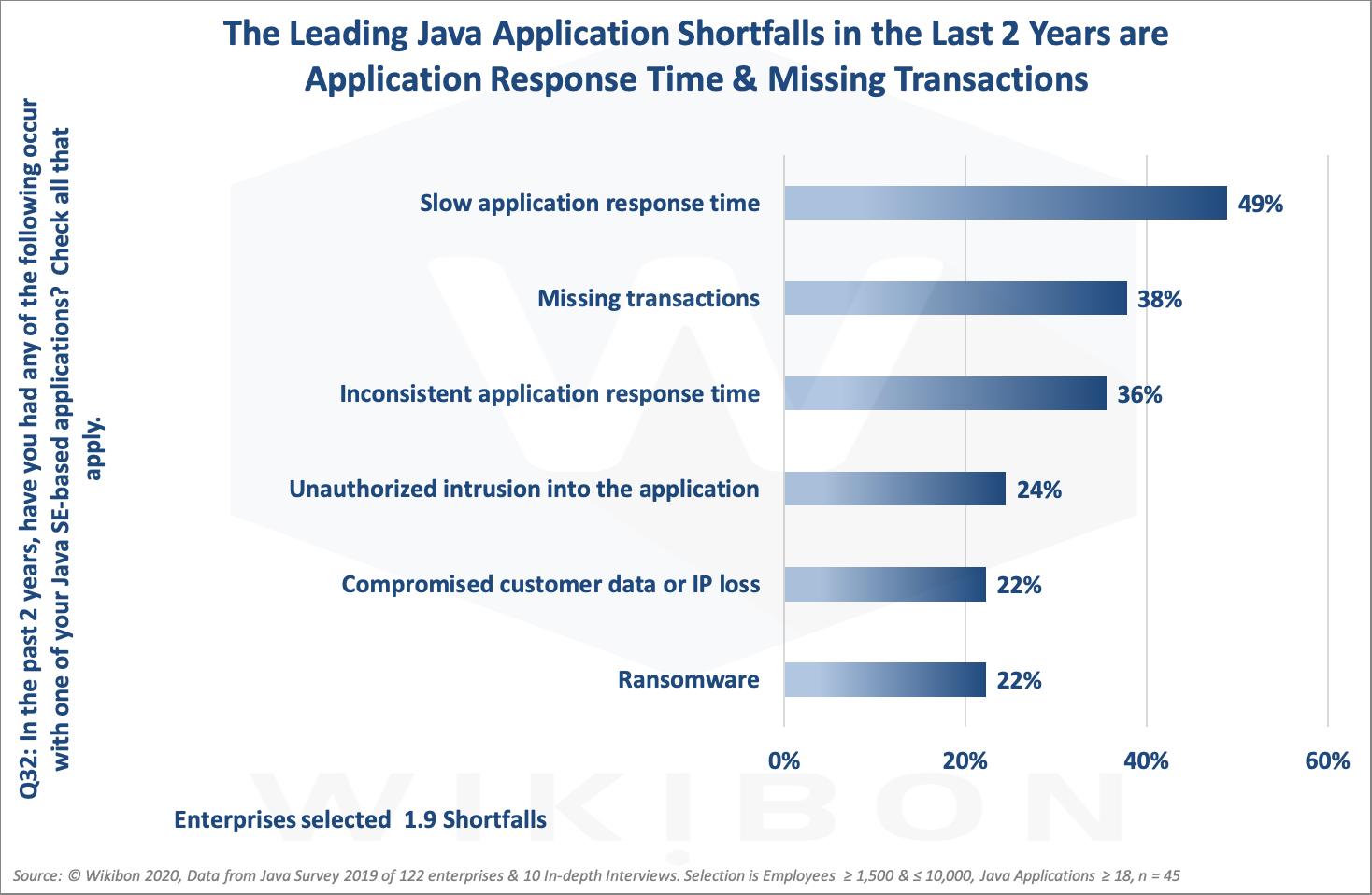 Java Shortfalls