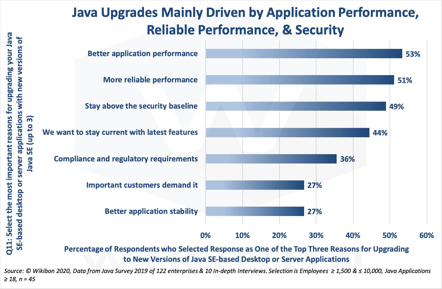 Java Upgrade Drivers