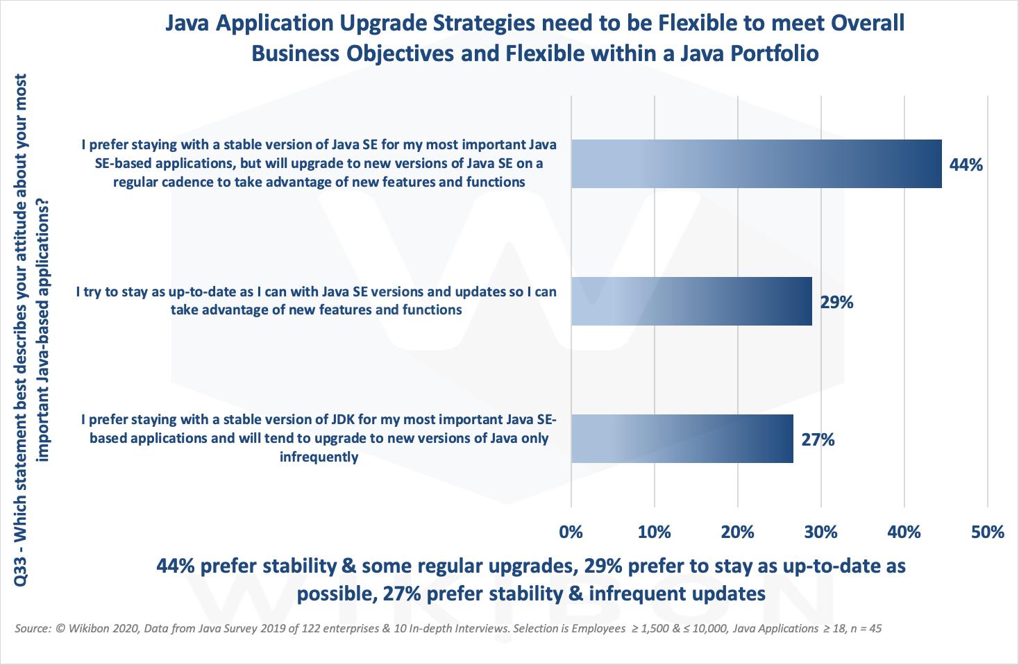 Java Upgrade Strategies