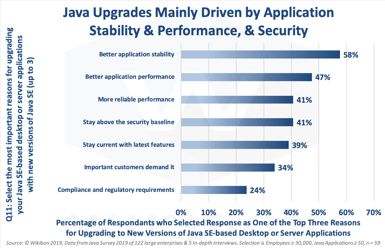 Java Upgrade Reasons
