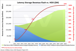 Figure 1: Wikibon Latency Storage Revenue Projection by HDD and Flash, 2012-2026Source: © Wikibon Server SAN & Cloud Research Projects 2015