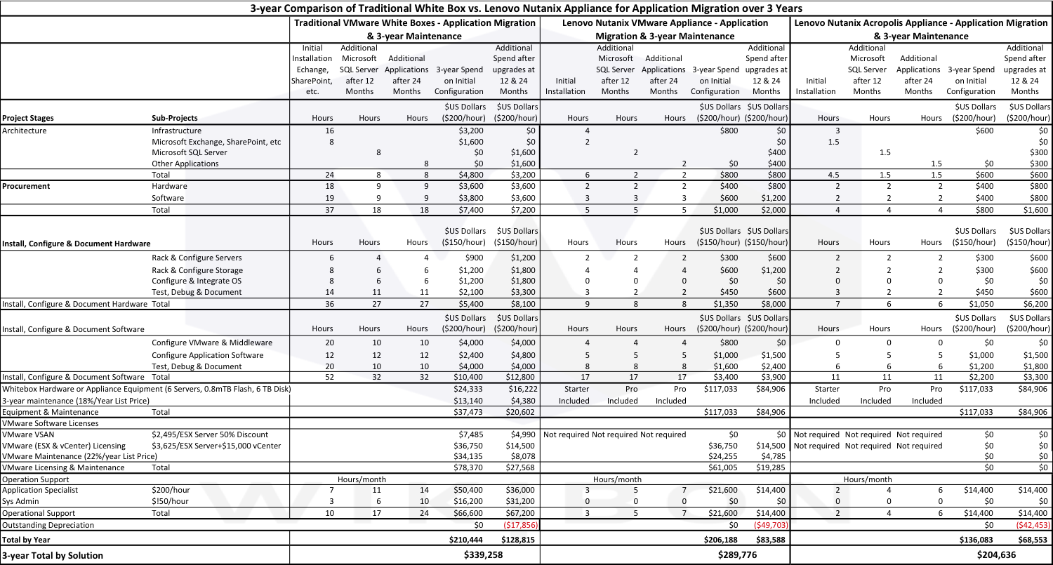 Table 3 - Detailed Case Study Assumptions of Traditional VMware White Box, Lenovo/Nutanix with VMware and Lenovo/Nutanix with Acropolis Source: © Wikibon 2016