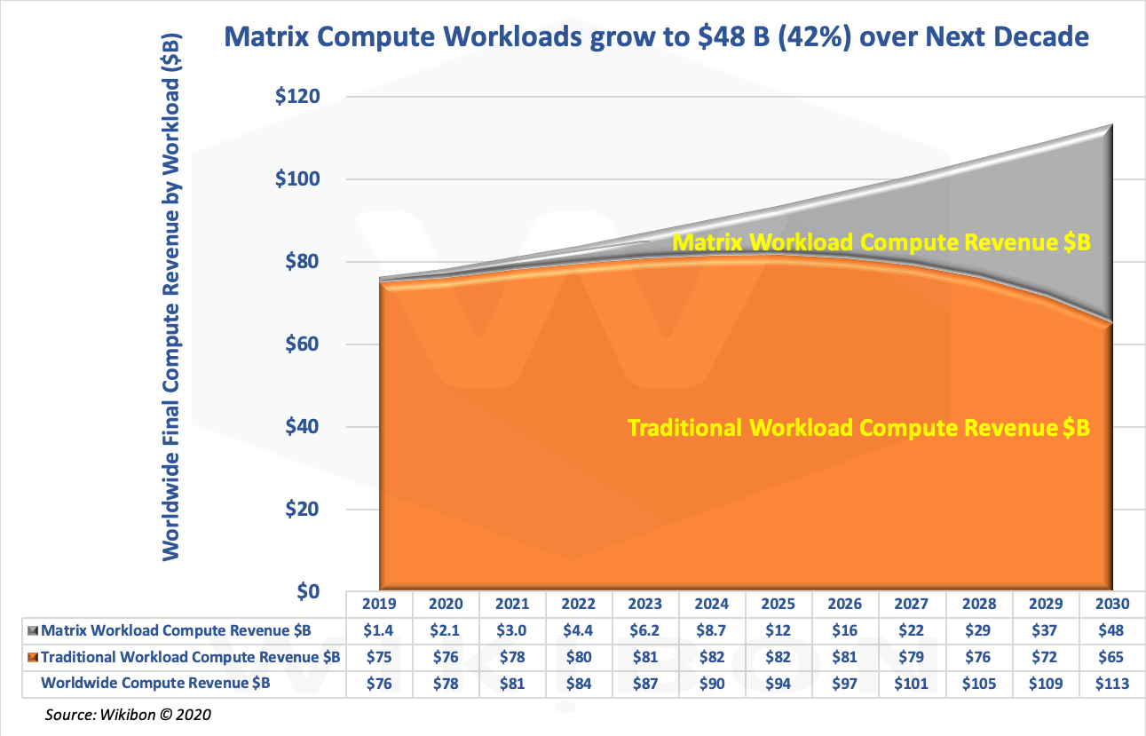 Matrix vs. Traditional Workload Projections