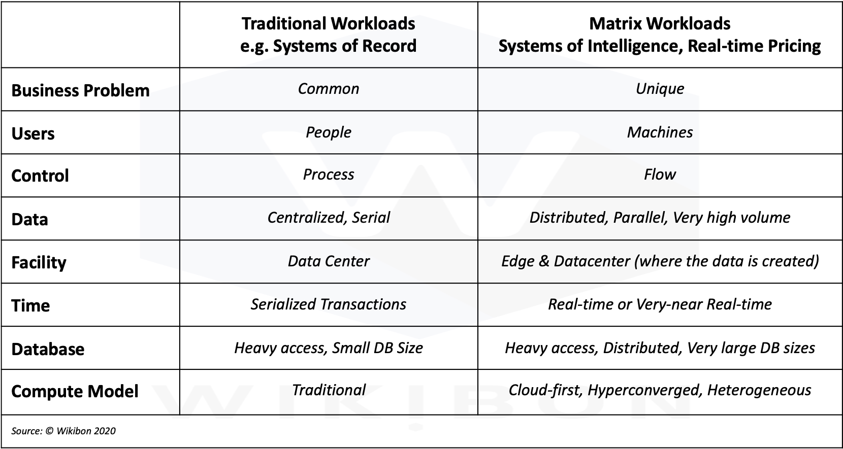Matrix vs. Traditional Workloads